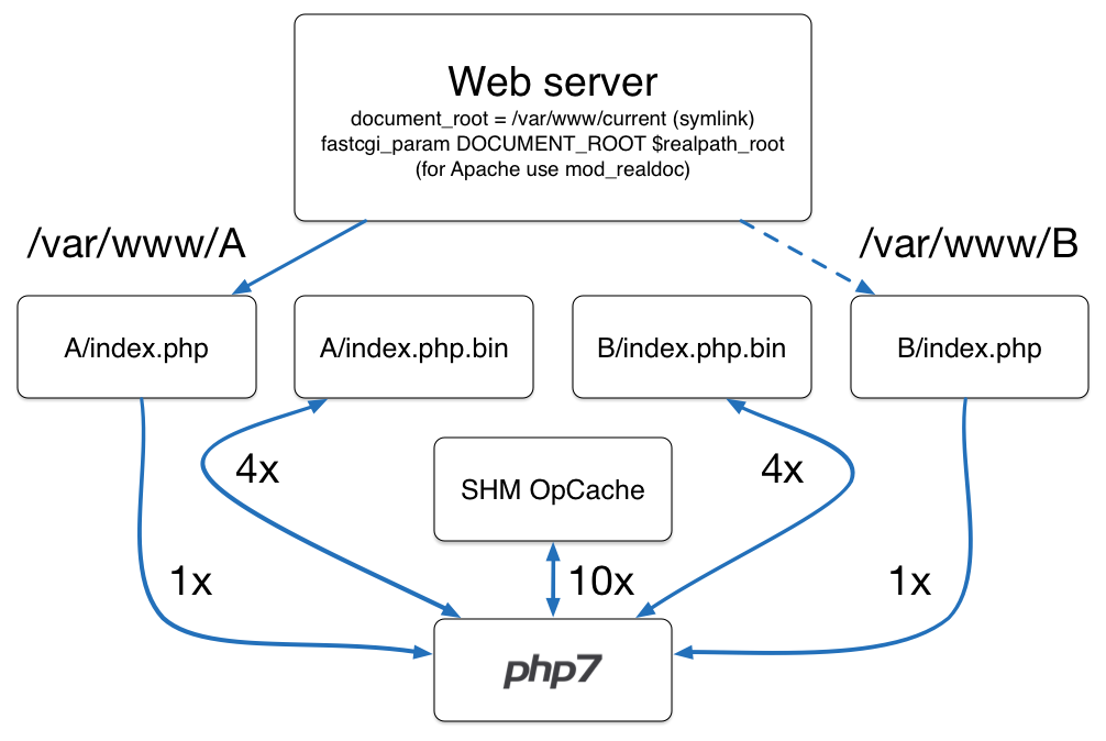 Speeding up the Web with PHP 7