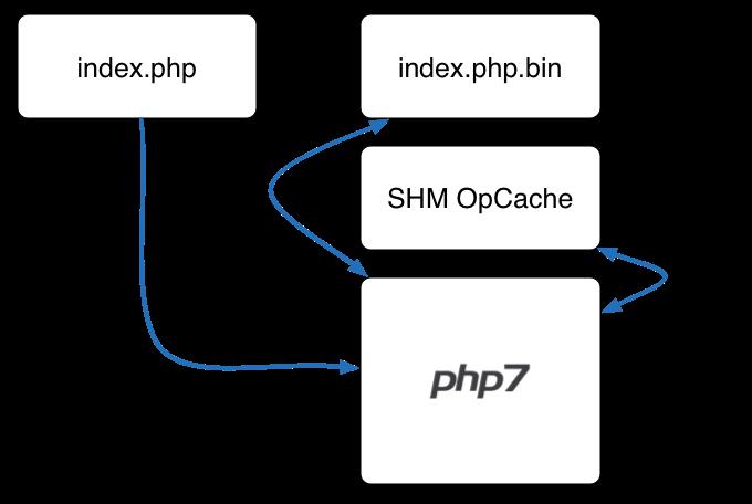 使用 PHP 7 给 Web 应用加速 技术分享