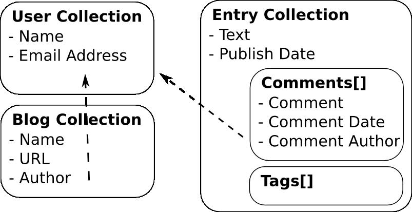 Graphics schema diagram creator mongodb stack overflow ccuart Choice Image